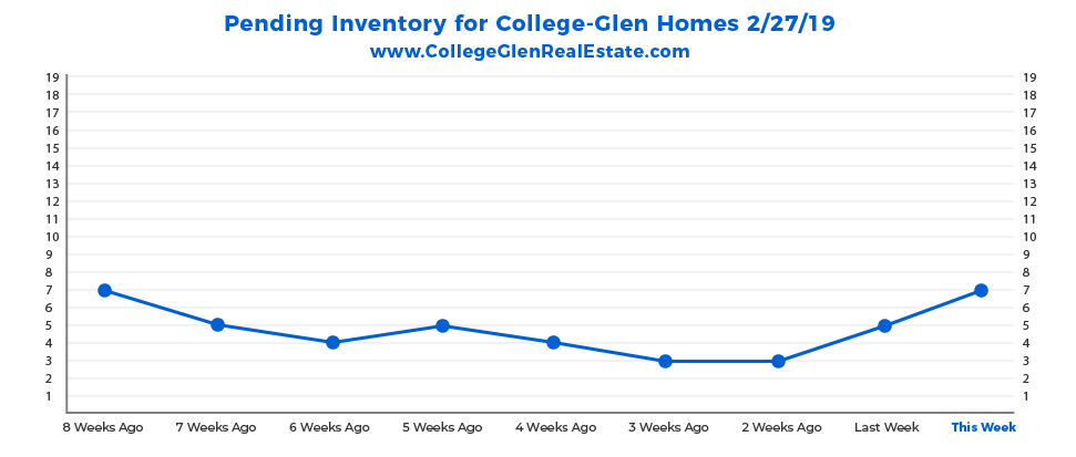 Pending Inventory Graph 2-27-19 Wednesday CollegeGlen Real Estate Market-01.jpg