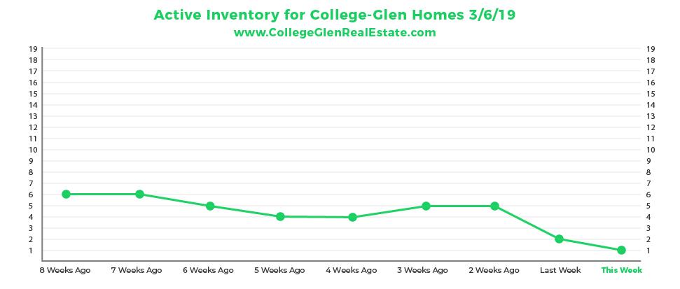 Active Inventory Graph 3-6-19 Wednesday CollegeGlen Real Estate Market-01-01.jpg