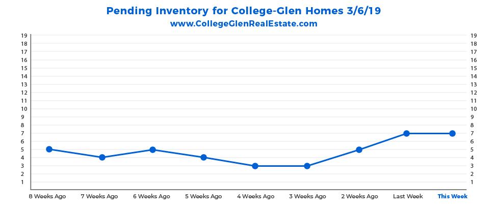 Pending Inventory Graph 3-6-19 Wednesday CollegeGlen Real Estate Market-01-01.jpg