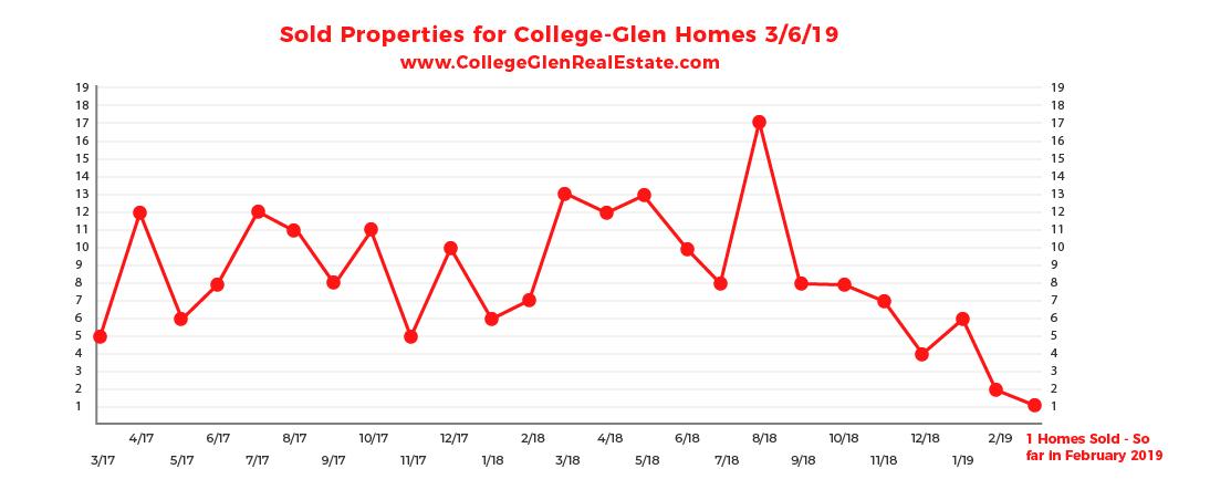Sold Inventory Graph 3-6-19 Wednesday CollegeGlen Real Estate Market-01.jpg