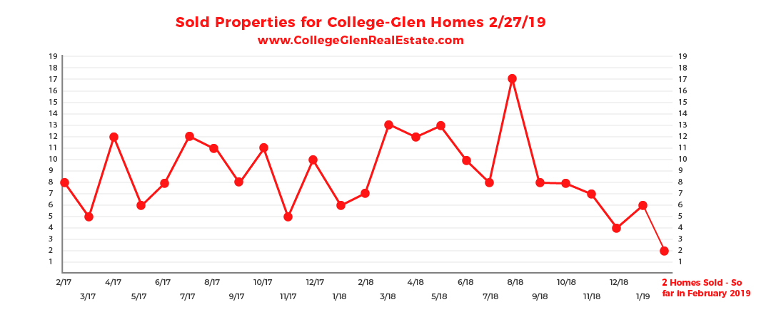 Sold Inventory Graph 2-27-19 Wednesday CollegeGlen Real Estate Market-01-01.jpg