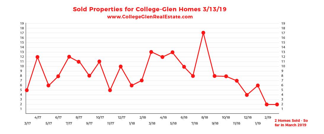 Sold Inventory Graph 3-13-19 Wednesday CollegeGlen Real Estate Market-01-01.jpg