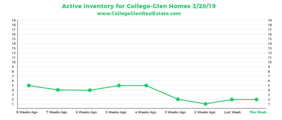 Active Inventory Graph 3-20-19 Wednesday CollegeGlen Real Estate Market-01-01-01-01.jpg