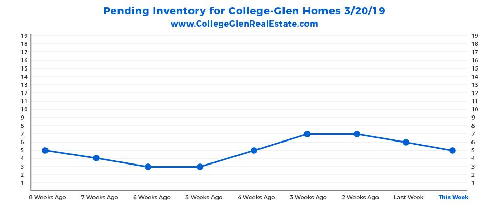 Pending Inventory Graph 3-20-19 Wednesday CollegeGlen Real Estate Market-01-01-01-01.jpg