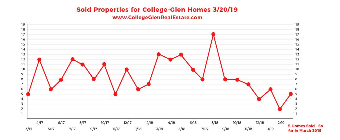 Sold Inventory Graph 3-20-19 Wednesday CollegeGlen Real Estate Market-01-01-01.jpg