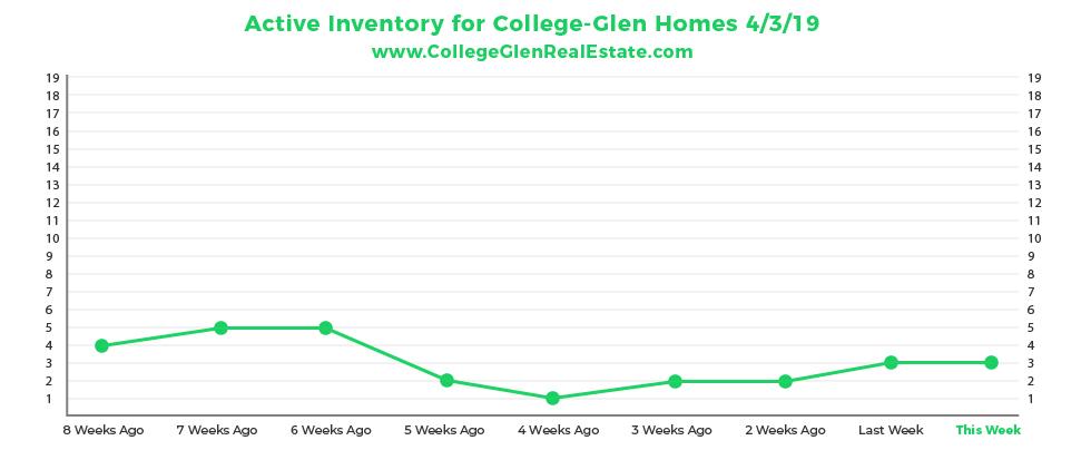 Active Inventory CG Graph 4-3-01.jpg