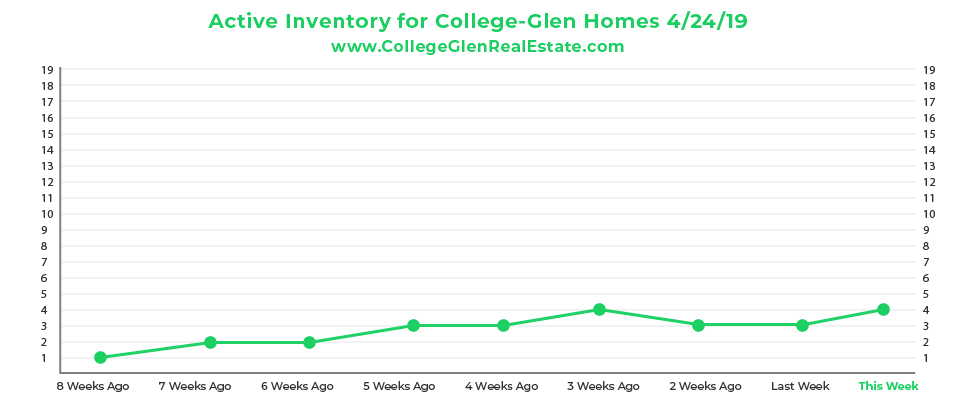 Active Inventory CG Graph 4-24-19-01.jpg