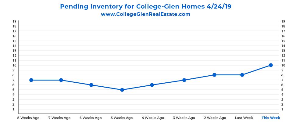 Pending Inventory CG Graph 4-24-19-01.jpg
