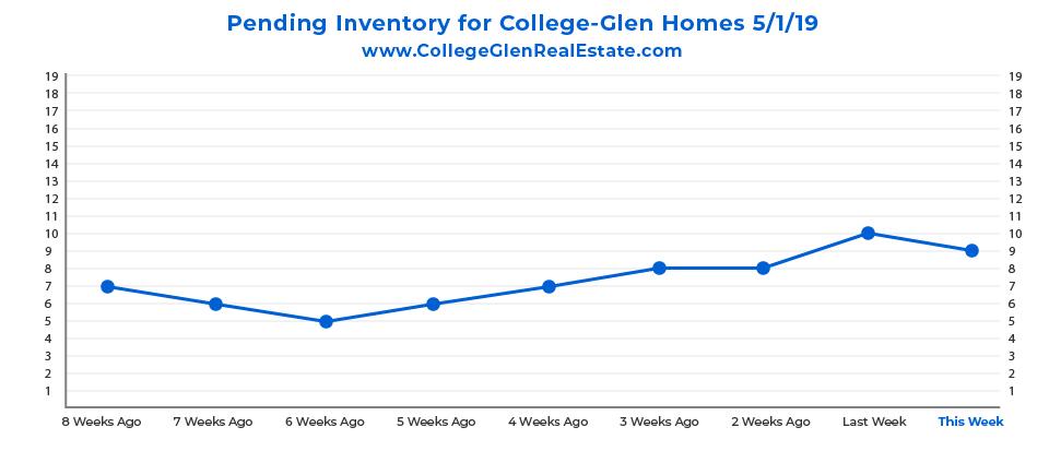 Pending Inventory CG Graph 5-1-19-01.jpg