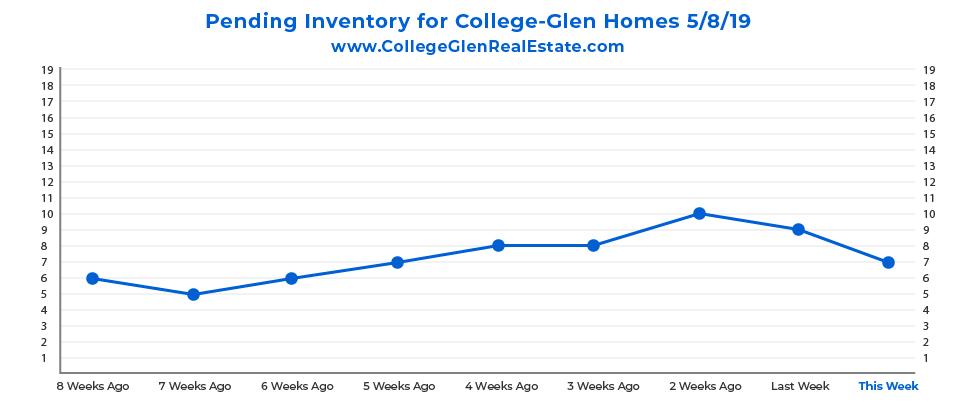 Pending Inventory CG Graph 5-8-19-01.jpg