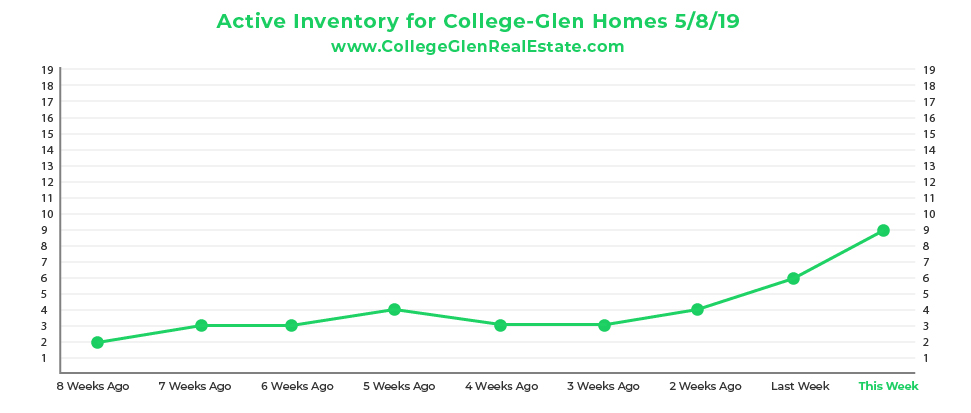 Active Inventory CG Graph 5-8-19-01.jpg