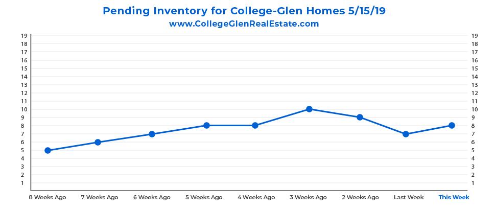 Pending Inventory CG Graph 5-15-19-01.jpg