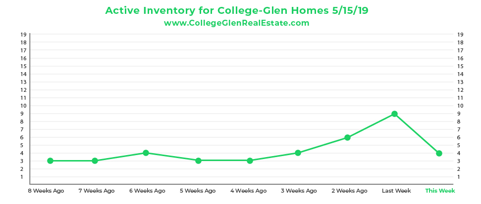 Active Inventory CG Graph 5-15-19-01.jpg