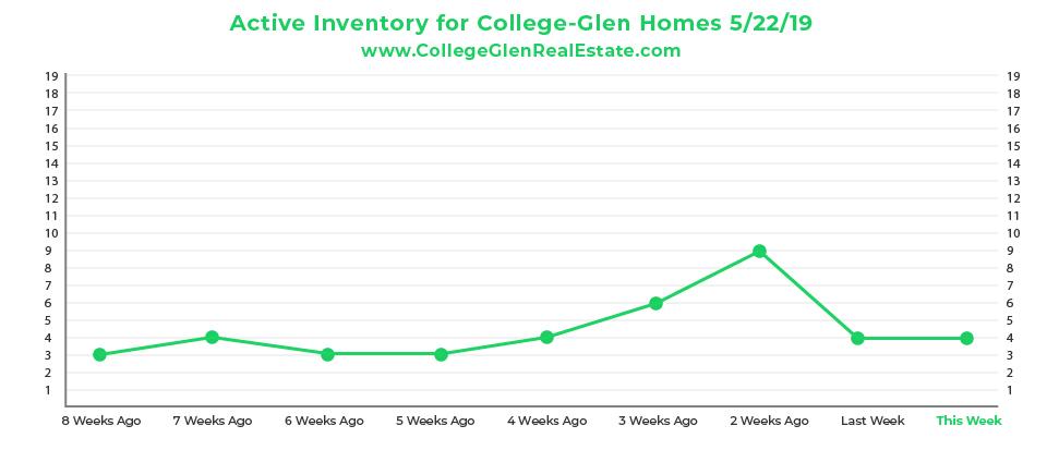 Active Inventory CG Graph 5-22-19-01.jpg