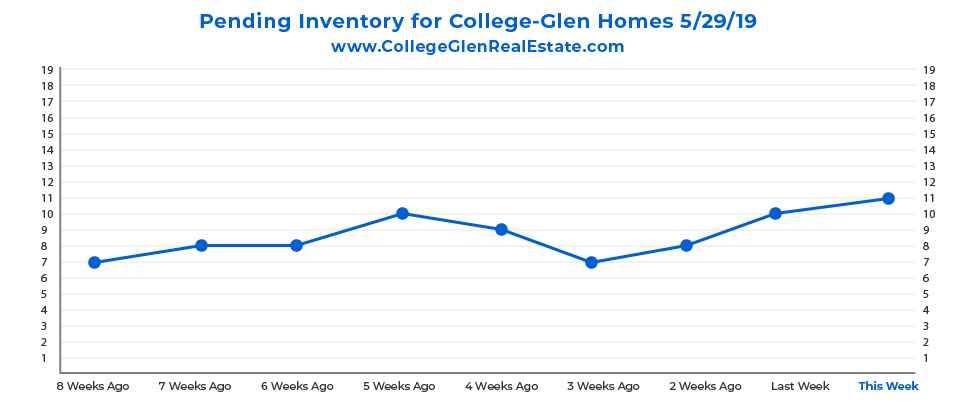 Pending Inventory CG Graph 5-29-19-01.jpg