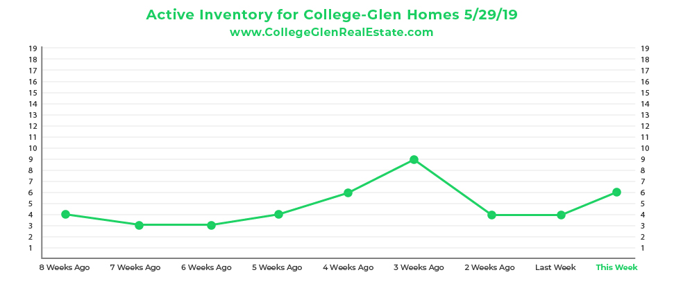 Active Inventory CG Graph 5-29-19-01.jpg
