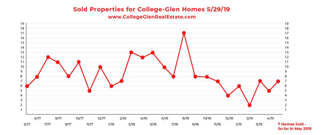sold graph 5-29-19-01.jpg