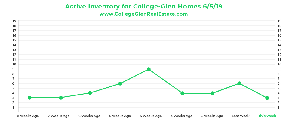 Active Inventory CG Graph 6-5-19-01-01.jpg