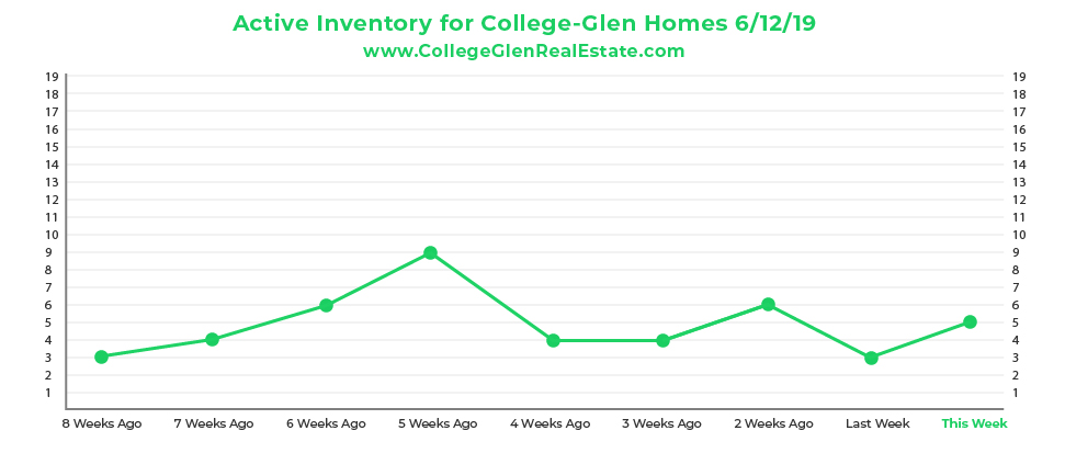 Active Inventory CG Graph 6-12-19-01.jpg