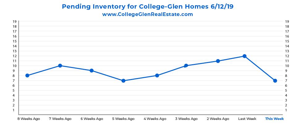 Pending Inventory CG Graph 6-12-19-01.jpg