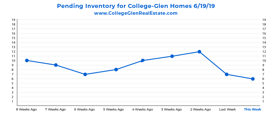 Pending Inventory CG Graph 6-19-19-01.jpg