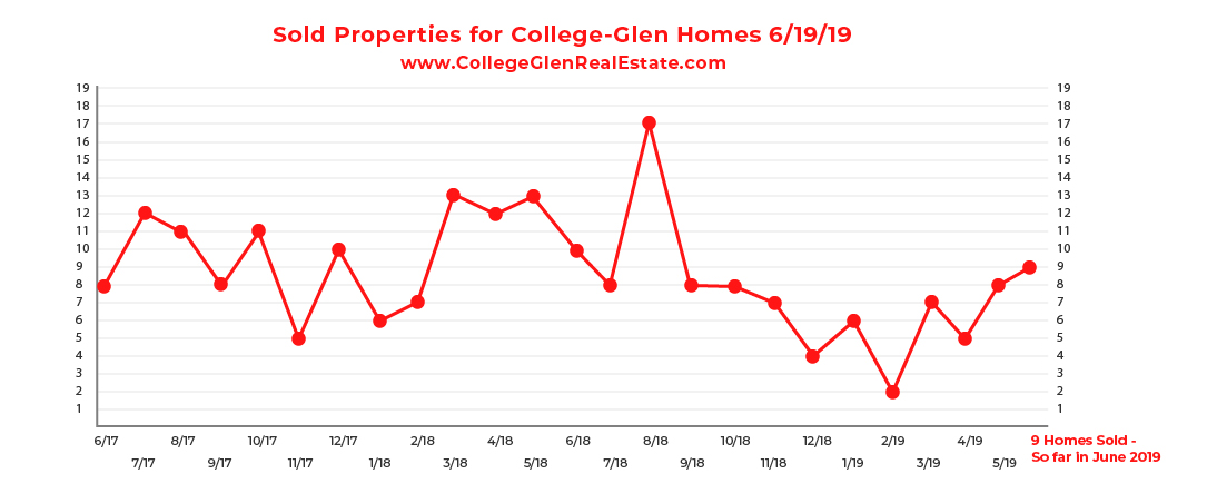 Sold Inventory CG Graph 6-19-19-01.jpg