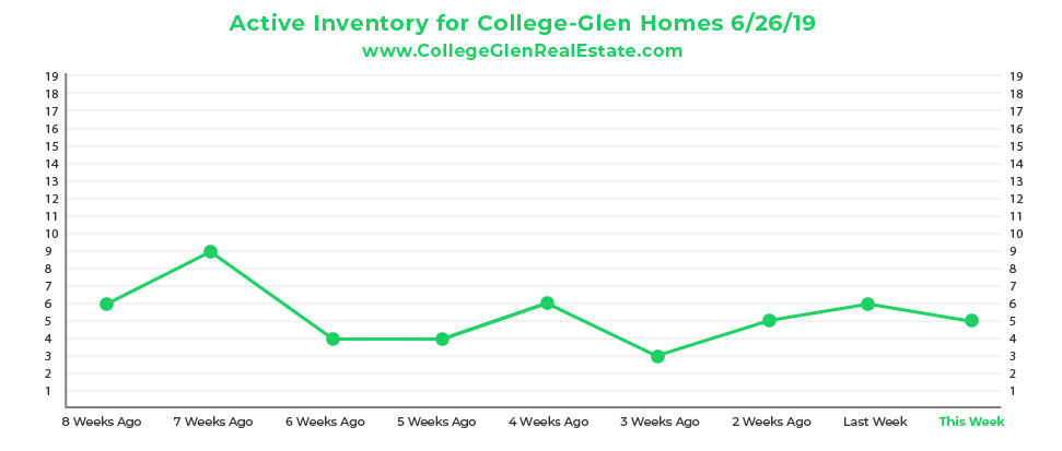 Active Inventory CG Graph 6-19-19-01.jpg