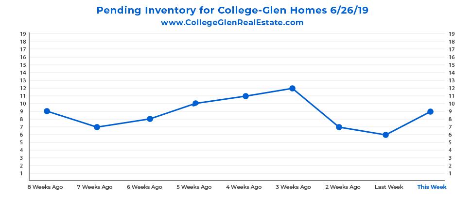Pending Inventory CG Graph 6-26-19-01.jpg