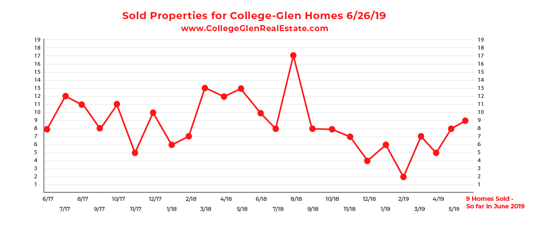 Sold Inventory CG Graph 6-26-19-01.jpg