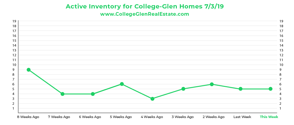 Active Inventory CG Graph 7-3-19-01.jpg
