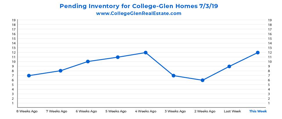 Pending Inventory CG Graph 7-3-19-01.jpg