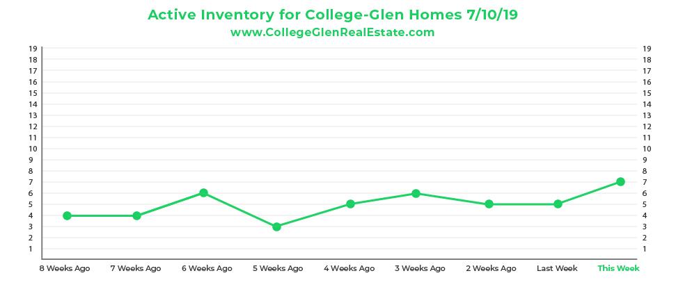 Active Inventory CG Graph 7-10-19-01.jpg