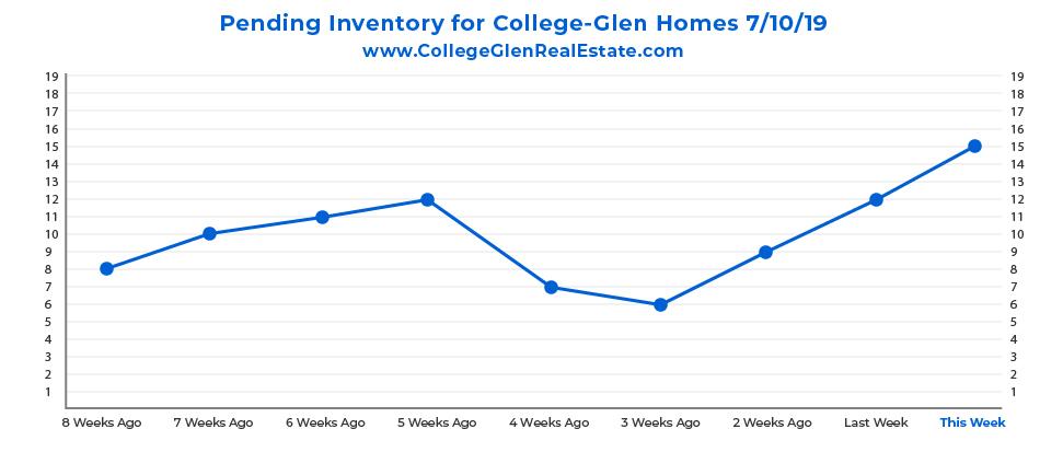 Pending Inventory CG Graph 7-10-19-01.jpg