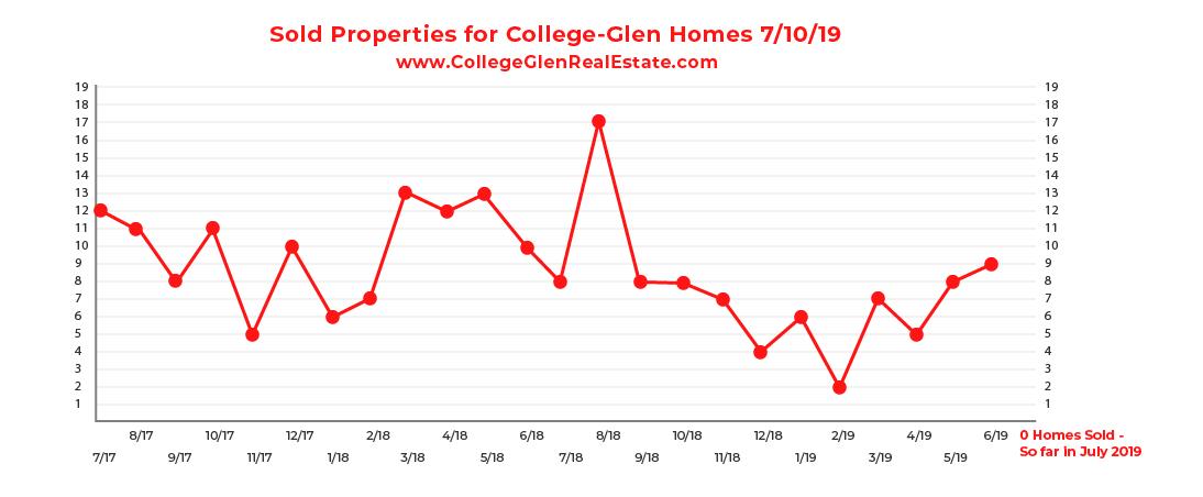 Sold Inventory CG Graph 7-10-19-01.jpg