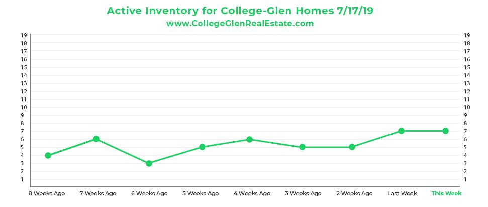 Active Inventory CG Graph 7-17-19-01.jpg