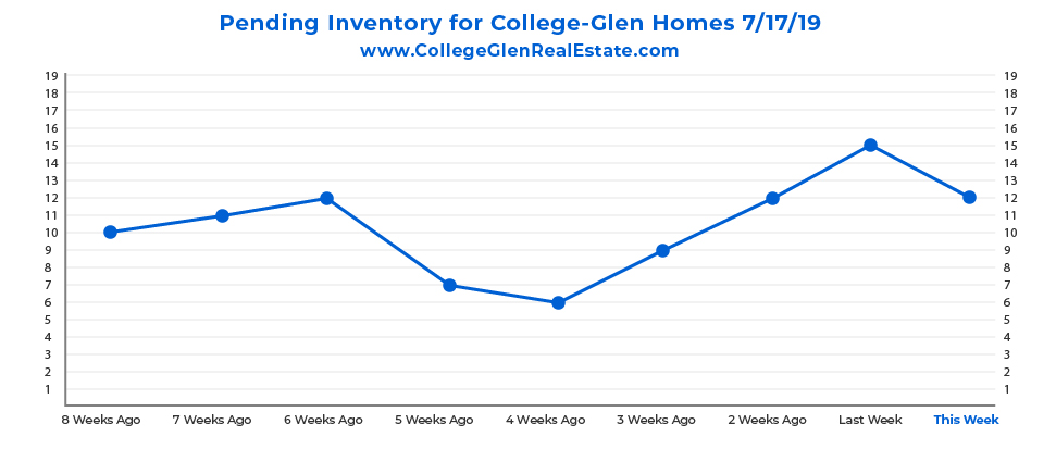 Pending Inventory CG Graph 7-17-19-01.jpg
