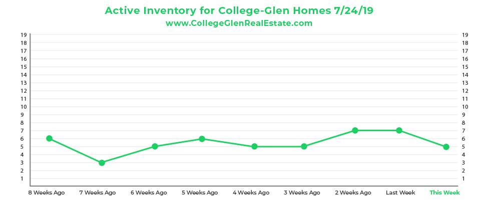 Active Inventory CG Graph 7-24-19-01.jpg