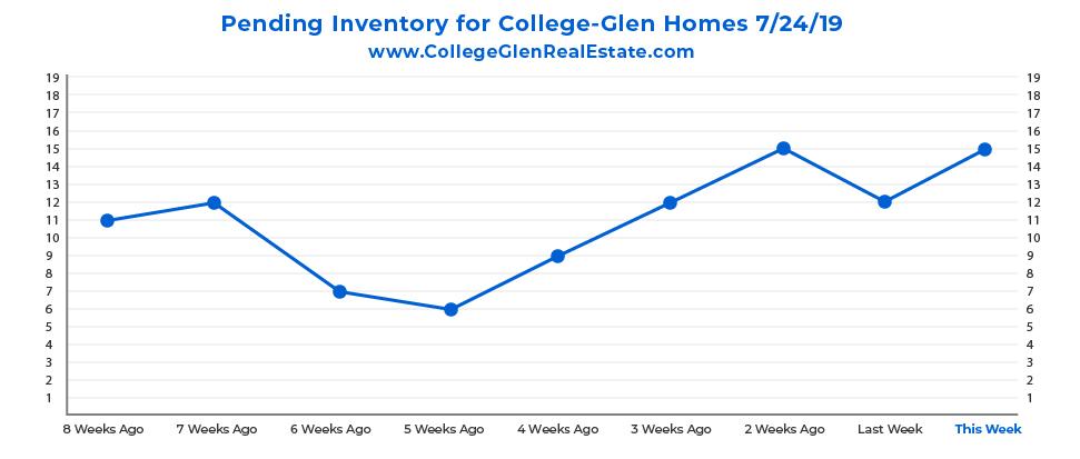 Pending Inventory CG Graph 7-24-19-01.jpg