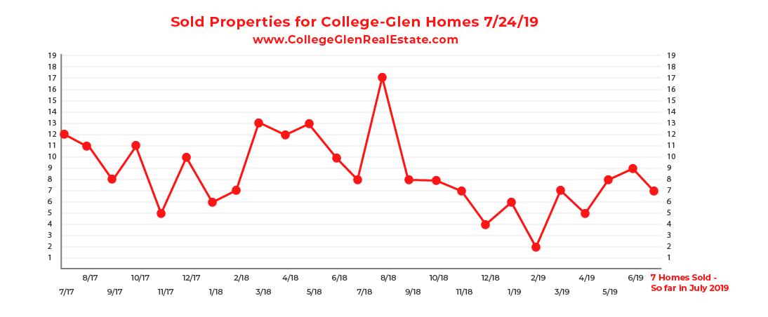 Sold Inventory CG Graph 7-24-19-01.jpg