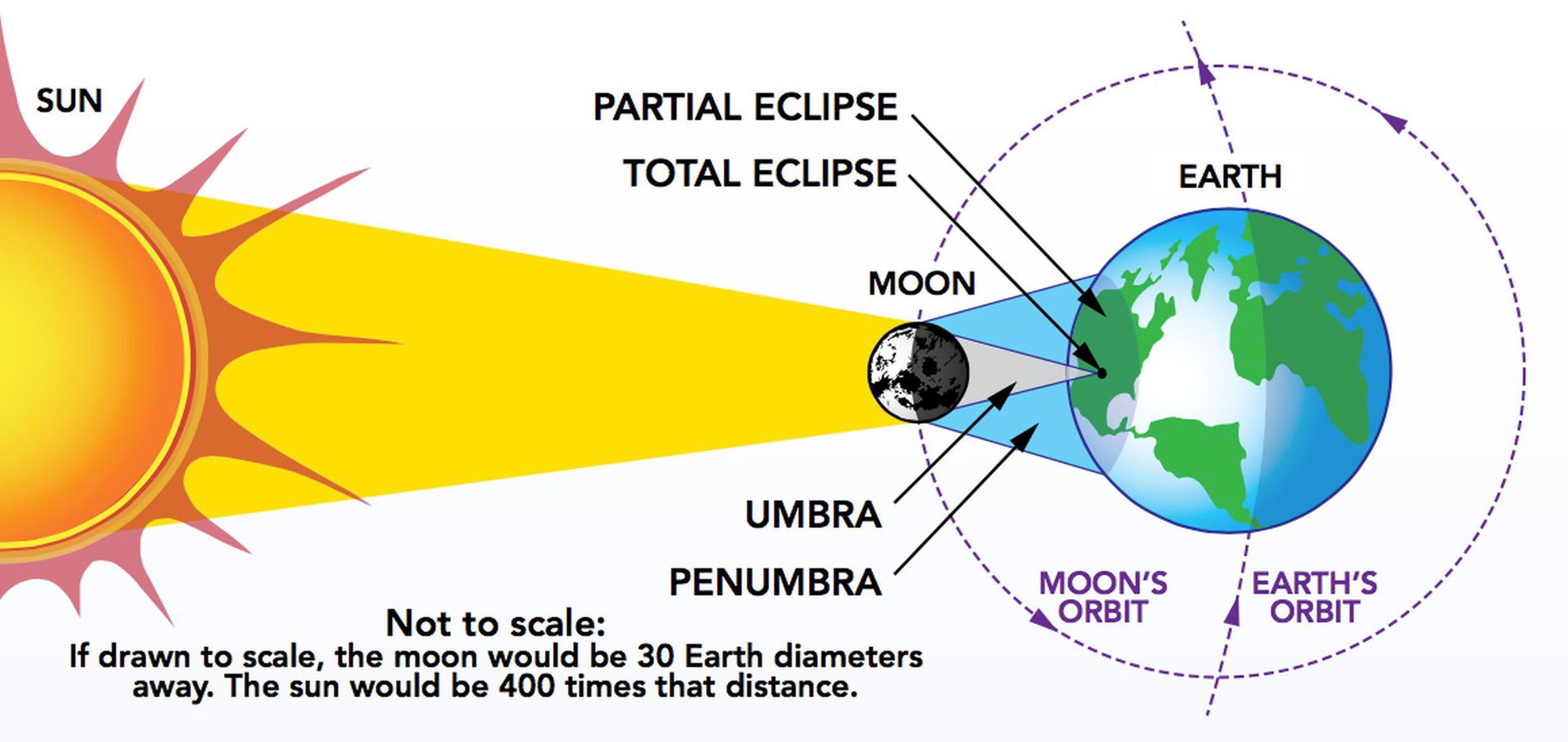 """Diagram Of A Solar Eclipse  - If you think of the moon as the ISS, or any other man made satellite, you will have to be within the area labeled """"Umbra"""" in order to observe the satellite cross the solar disc. For a solar crossing that area may be as wide as 5 kilometers, for a planetary crossing that width will be reduced greatly, to the order of less than 200 meters."""