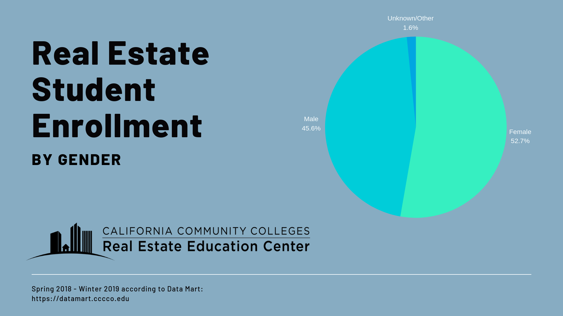 California Community Colleges real estate students for Spring 2018-Winter 2019 are 53% Female, 46% Male, and 1% Other/unknown