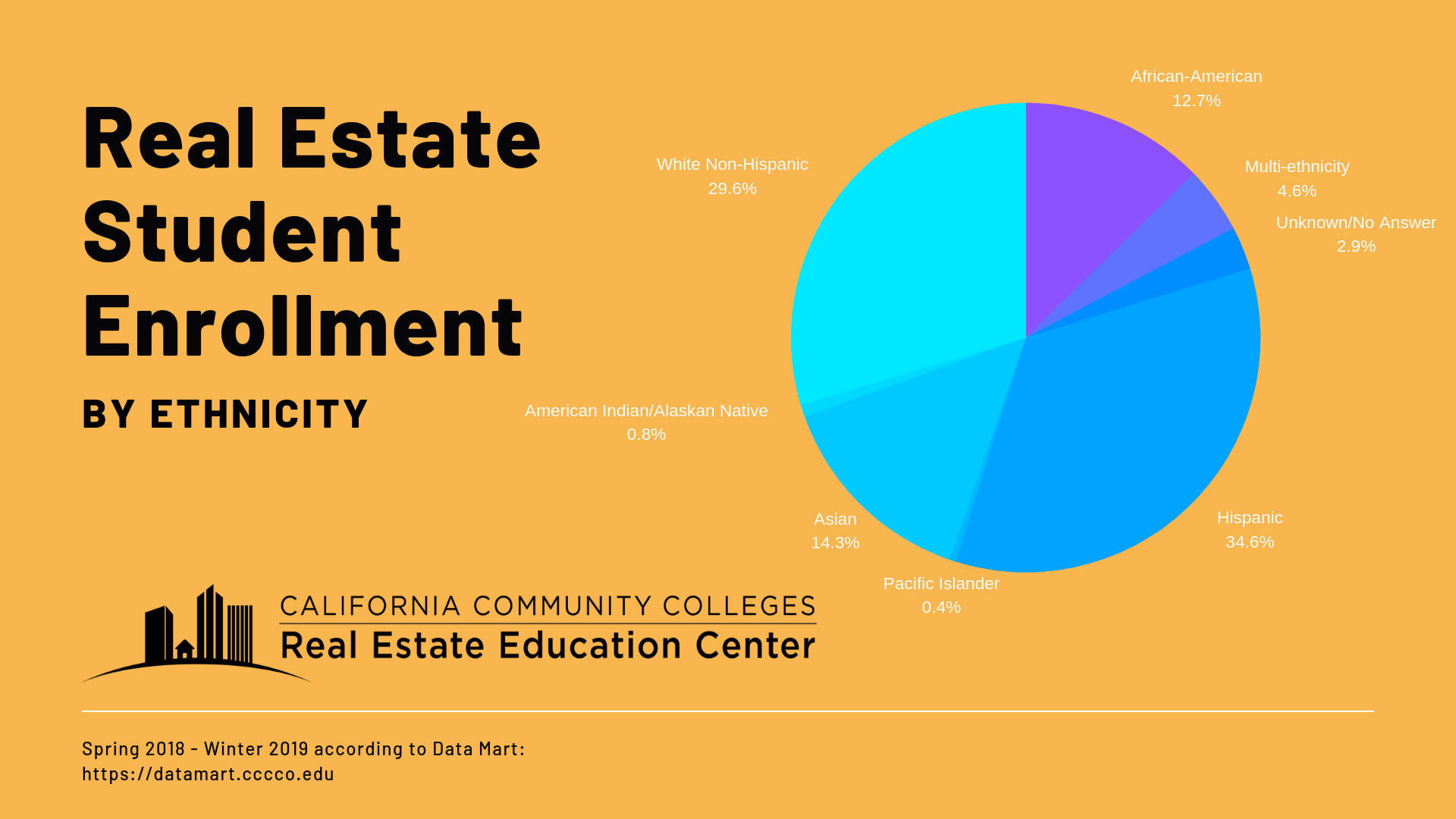 California Community Colleges real estate students for Spring 2018-Winter 2019 are 35% Hispanic, 30% White Non-Hispanic, 14% Asian, 13% African-American, 5% Multi-ethnic, 2% Other/unknown, and less than 1% Pacific Islander, American Indian & Alaskan Native
