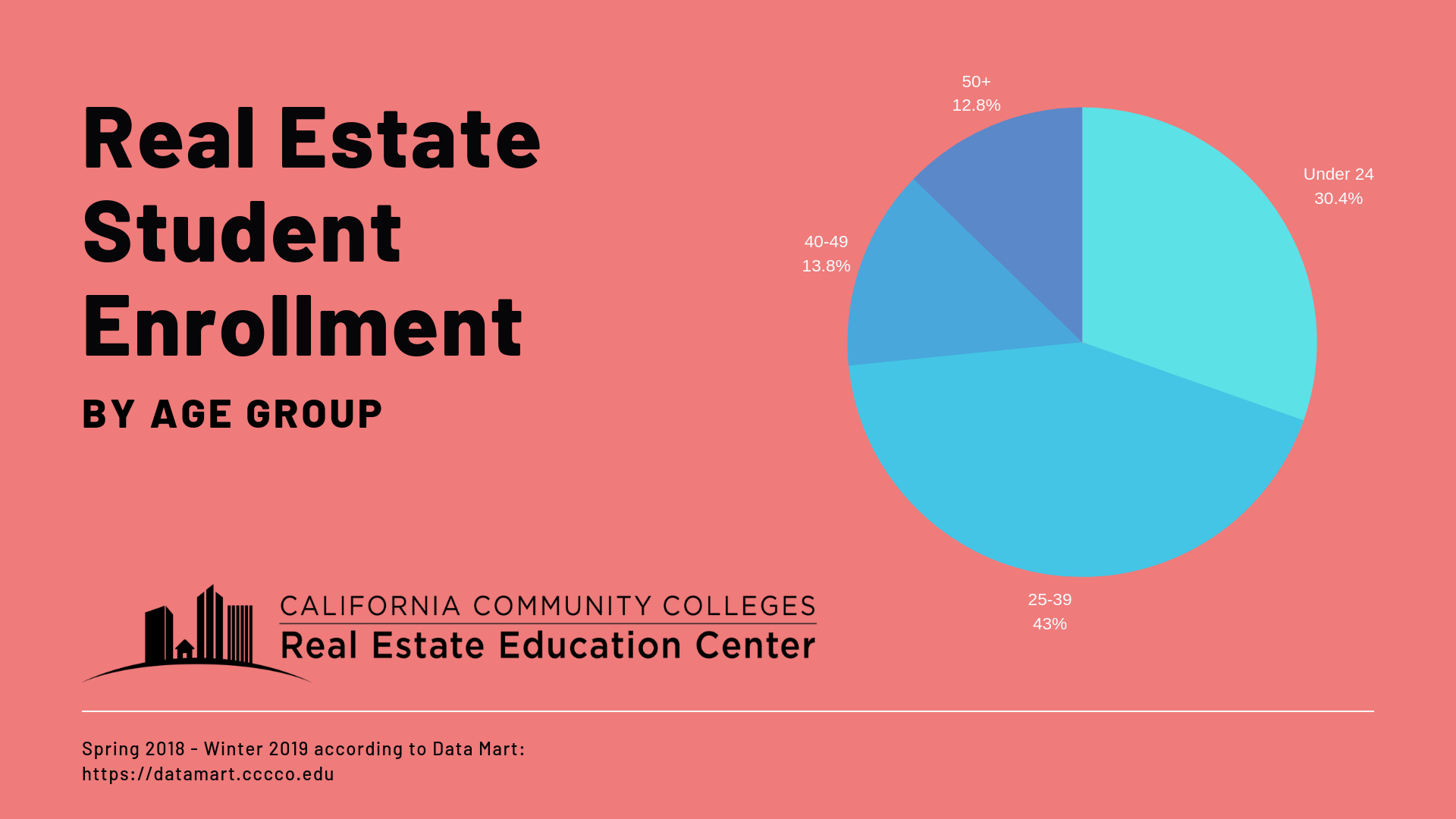 California Community Colleges real estate students for Spring 2018-Winter 2019 are 30% Under 24, 43% 25-39, 14% 40-49, and 13% 50+