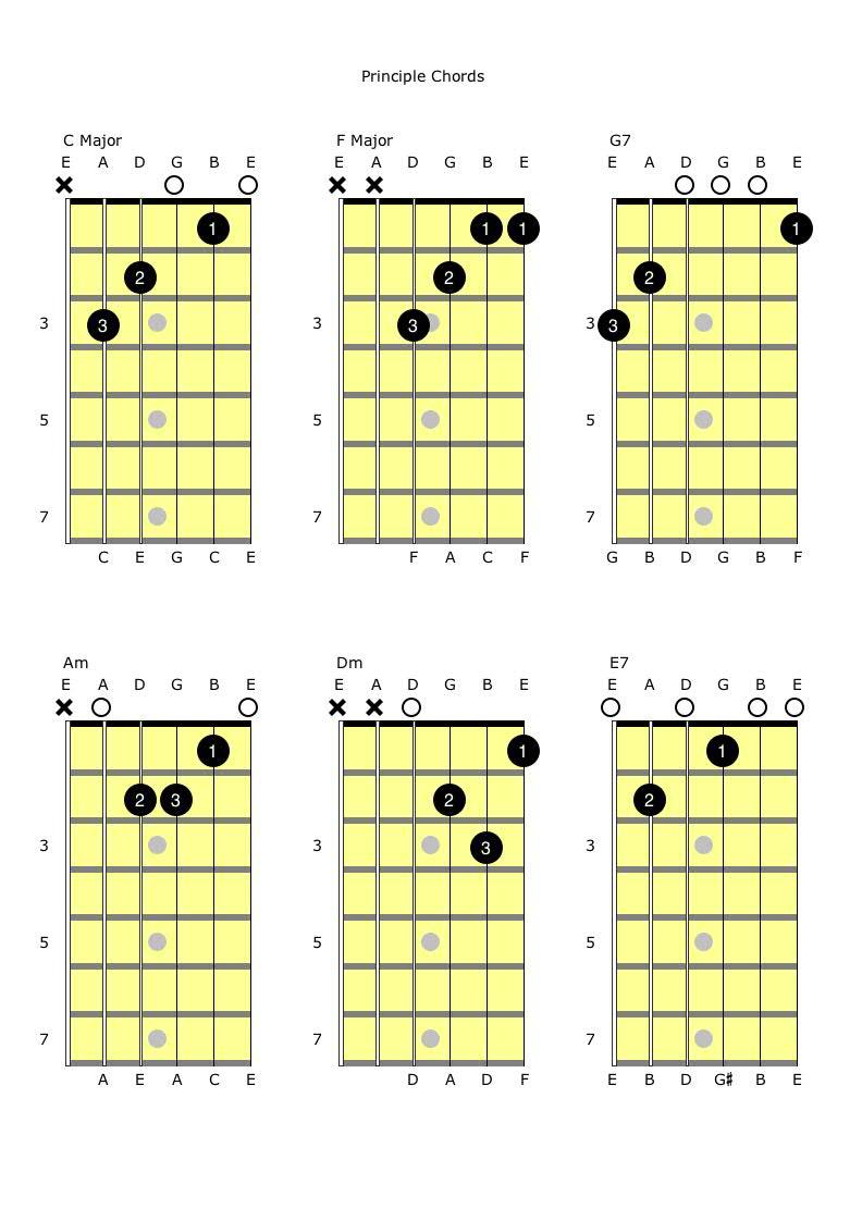 CFG7 and AmDmE7 Principle Chords.jpg