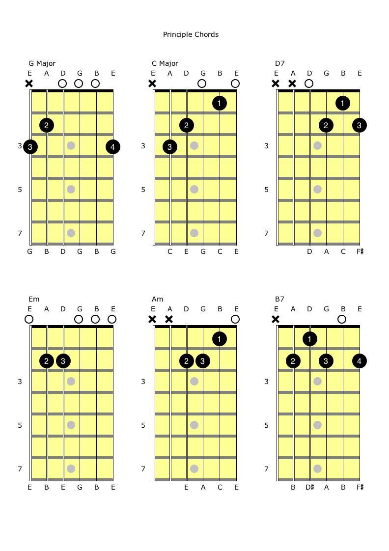 GCD7 and EmAmB7 Principle Chords.jpg