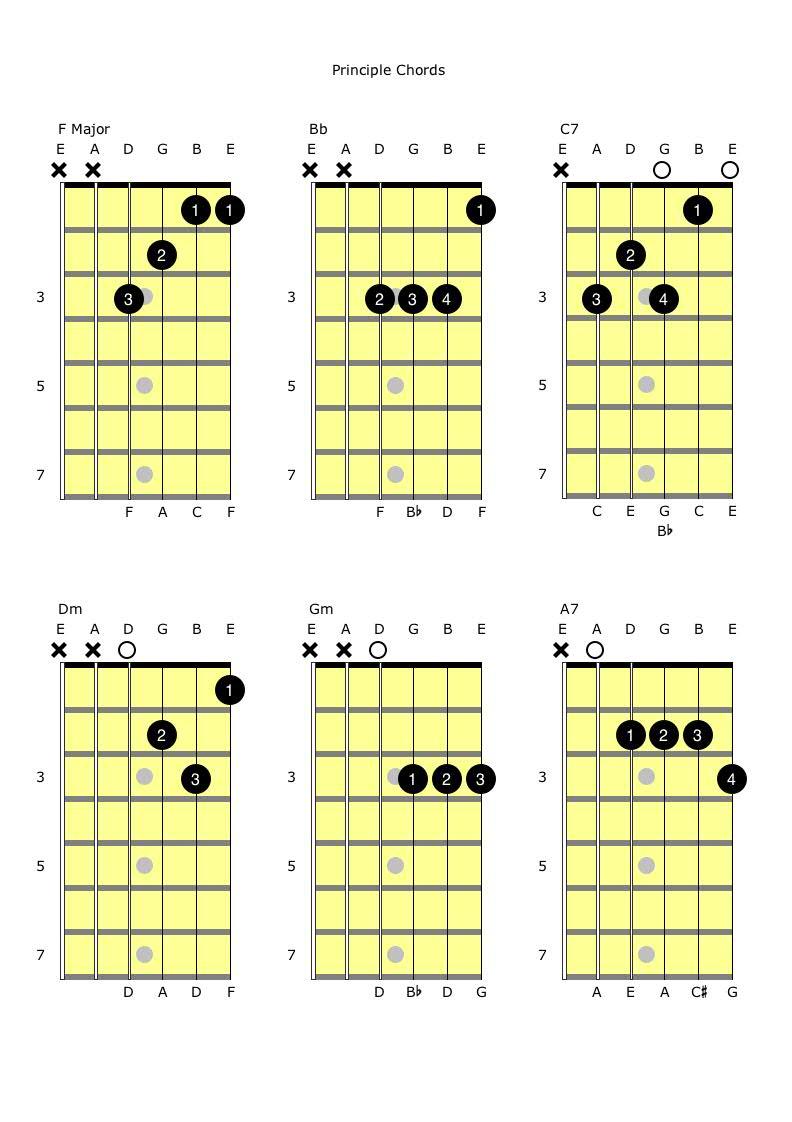 FBbC7 and DmGmA7 Principle Chords.jpg