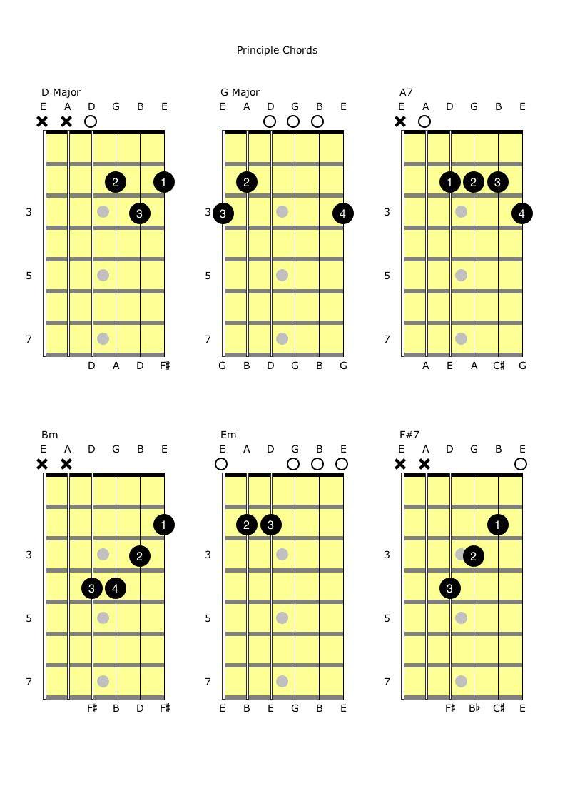 DGA7 and BmEmF#7 Principle Chords.jpg