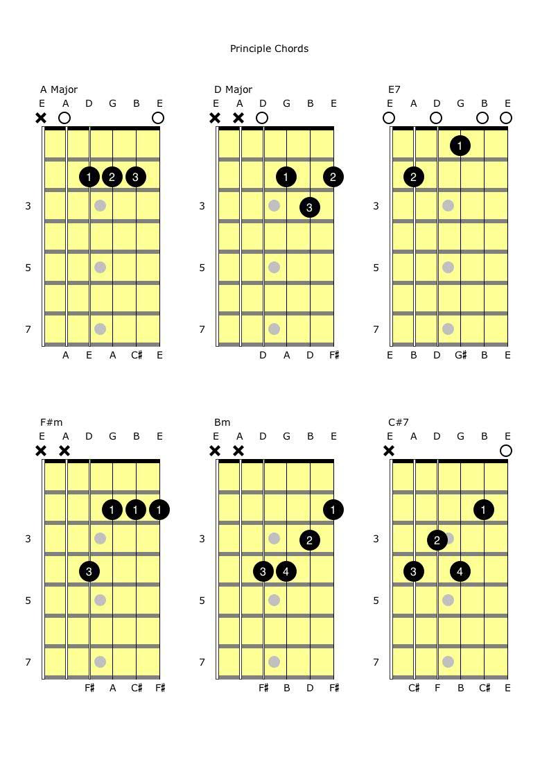 ADE7 and F#mBmC#7 Principle Chords.jpg