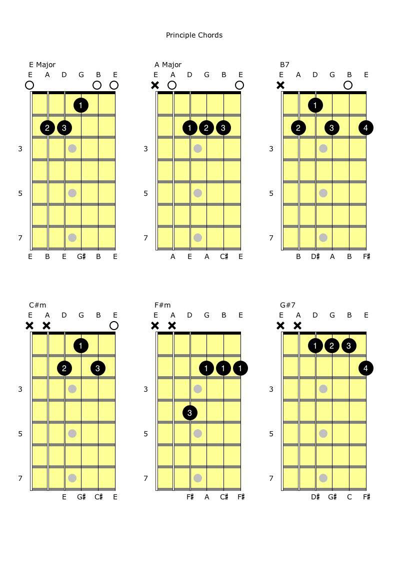 EAB7 and C#mF#mG#7 Principle Chords.jpg