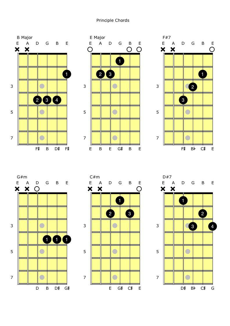 BEF#7 and G#mC#mD#7 Principle Chords.jpg